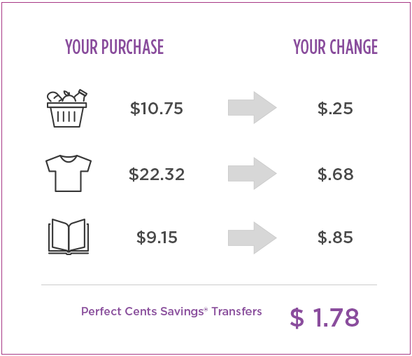 Perfect Cents Savings Info Graphic